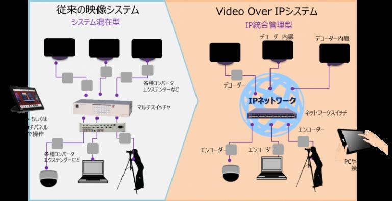 IP統合管理型でシステムをシンプル化