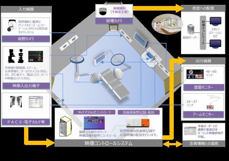 手術室映像システムの概要