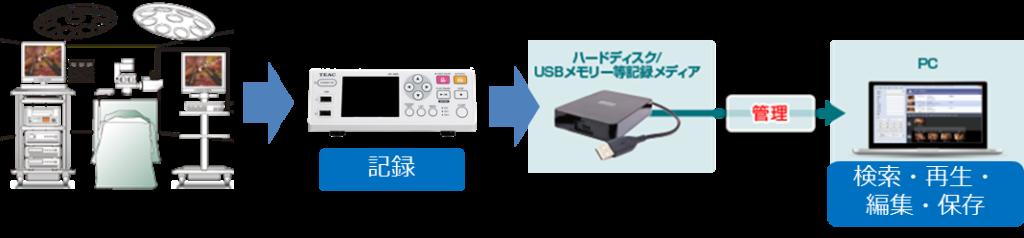 DVDメディアやサーバーシステム不要 内臓ハードディスク&USBメディアへ素早く同時記録