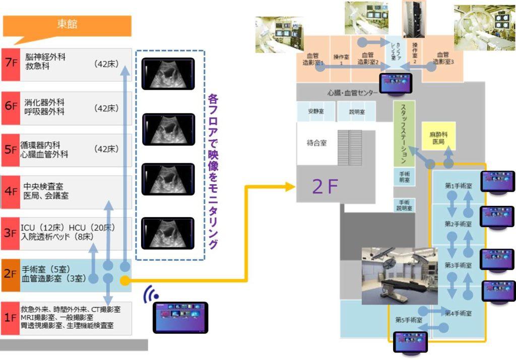 映像ネットワーク図