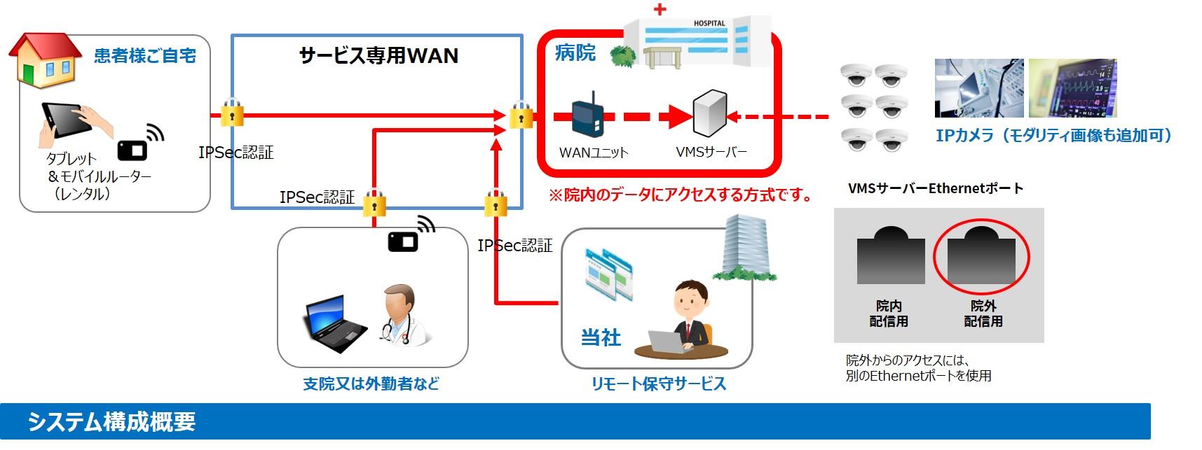院外からのコミュニケーションイメージ(SD-WAN構築)