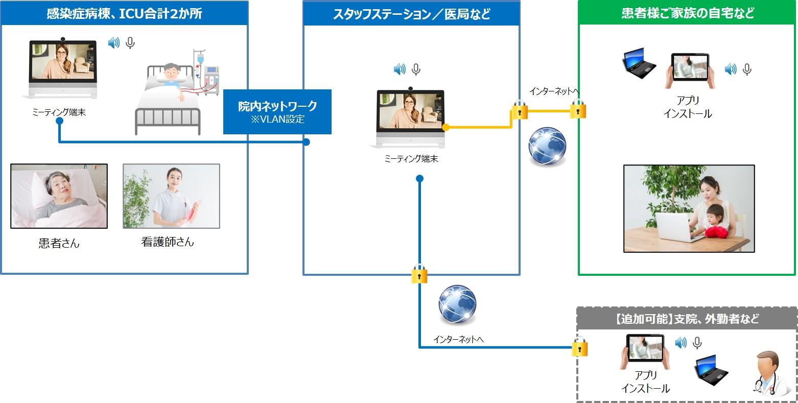 TV Meeting Plan イメージ